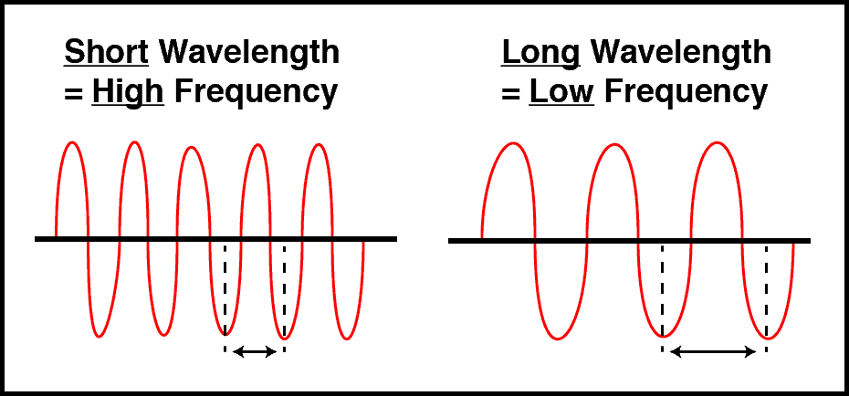 Frequency versus Wavelength Ultrasound Relationship