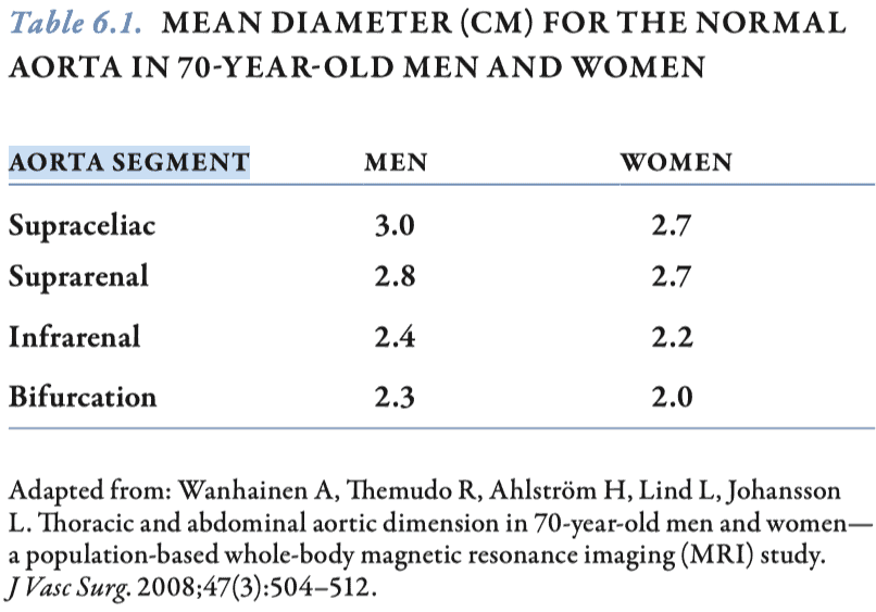 Mean Diameter of Normal Aorta